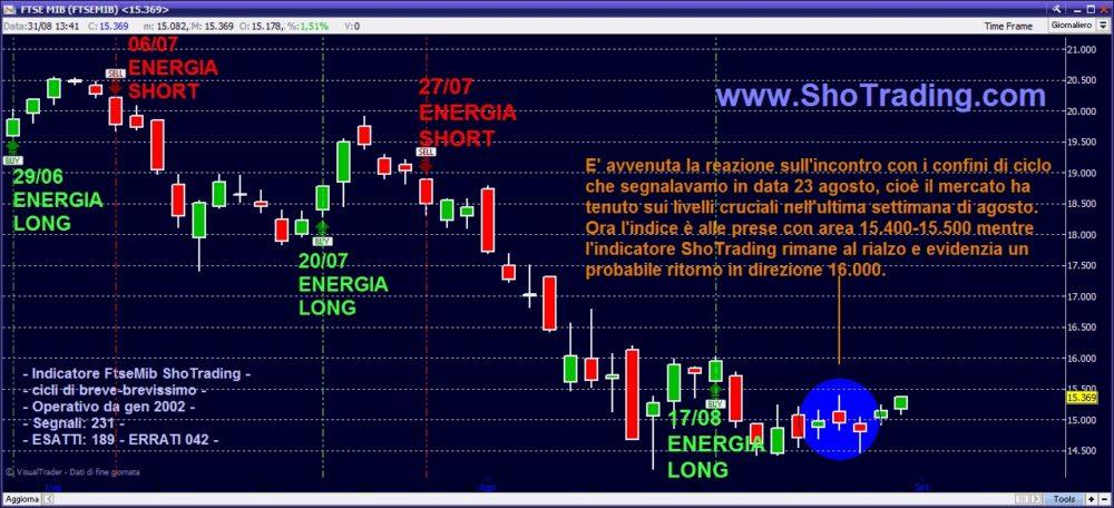 Grafico FTSEMIB Trading System FTSEMIB