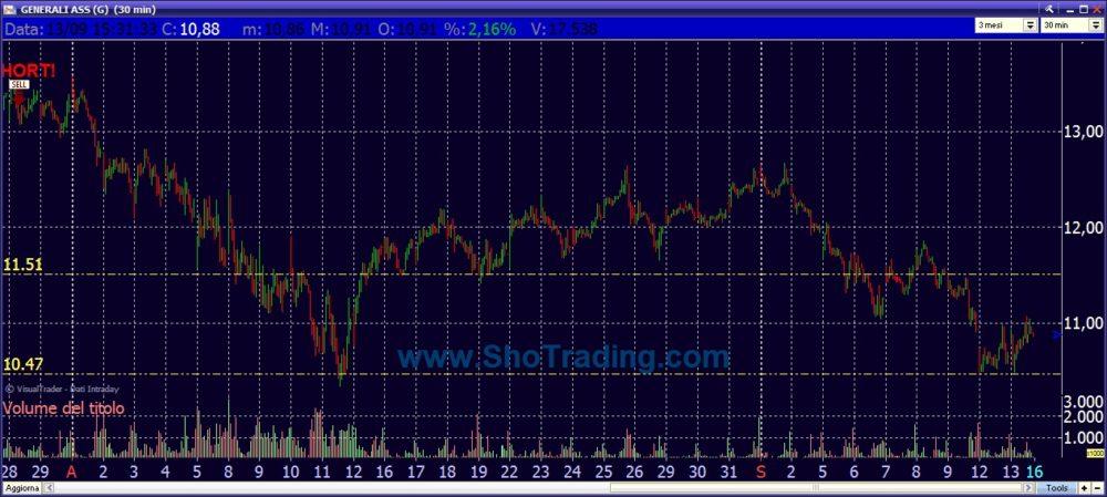 Grafico GENERALI ASSICURAZIONI analisi e segnali trading