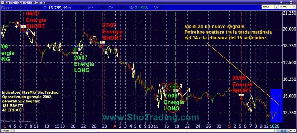 grafico ftsemib trading system shotrading.com