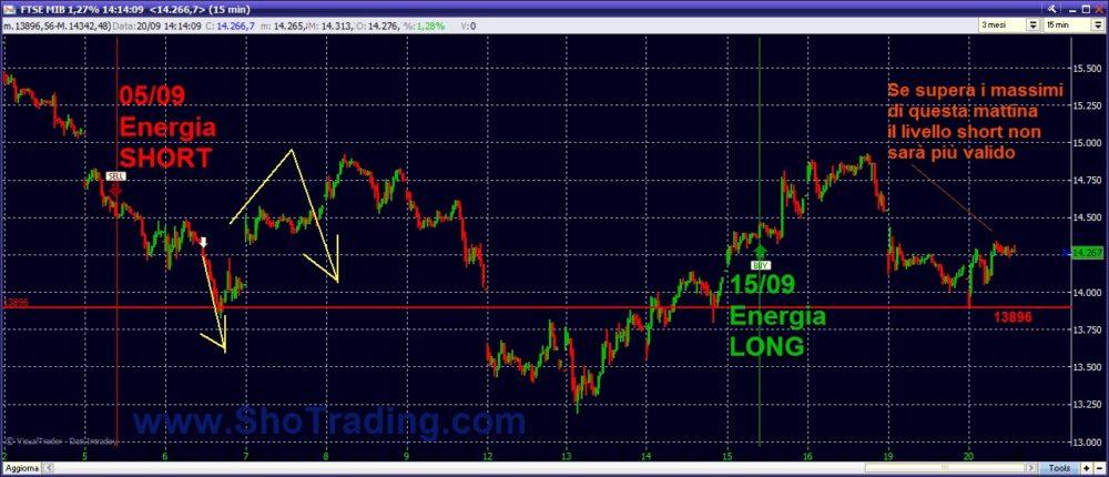 grafico FTSEMIB Trading System