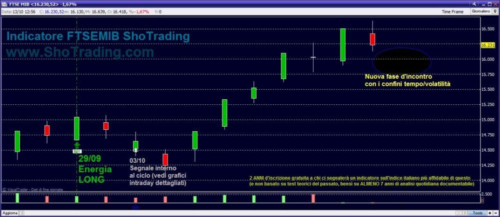 grafico FTSEMIB Segnali Trading