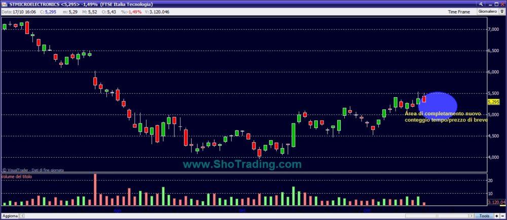 grafico quotazioni STM Sho Trading