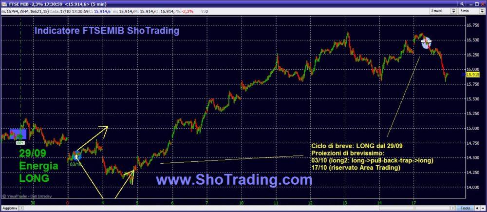 grafico FtseMIB Trading System Paniere FTSEMIB FIBSP MINIFIB