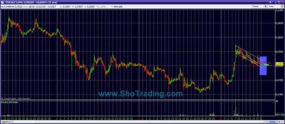 grafico Tiscali Borsa Italia Sho Trading