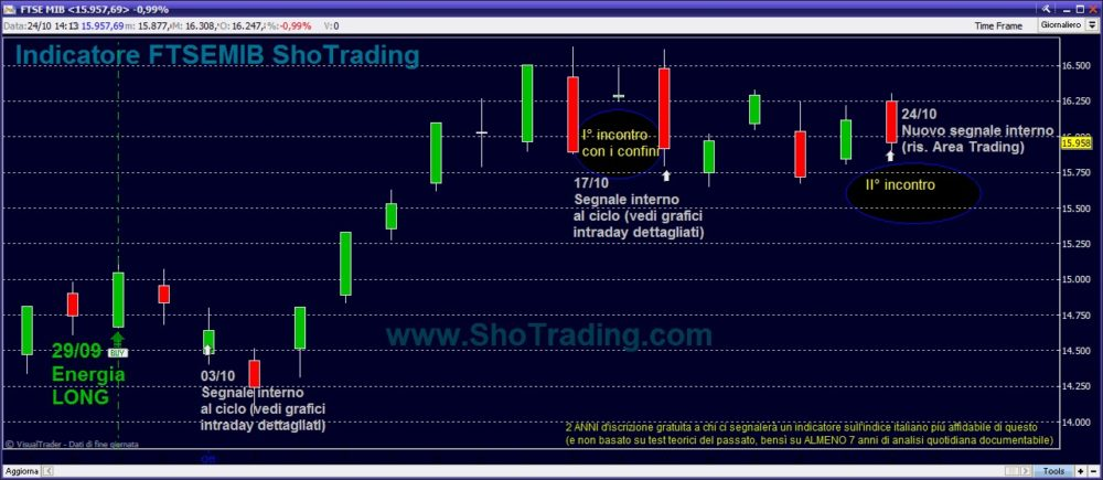 grafico indice ftsemib trading system
