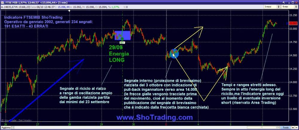 grafico FTSEMIB Trading ftsemib, fib, minifib, etf