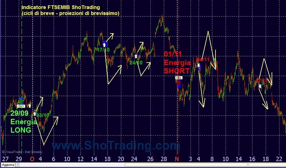 Grafico FTSEMIB Indicatore Sho Trading