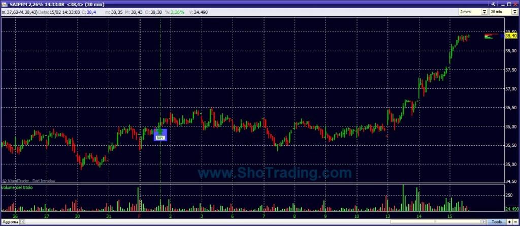 SAIPEM Trading System titoli FTSEMIB
