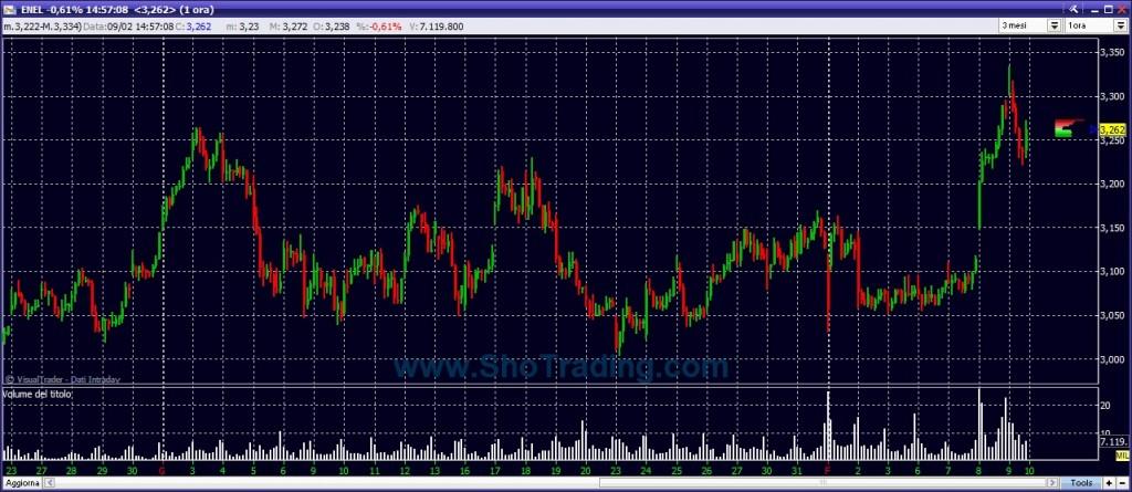 ENEL grafico Trading System Sho Trading