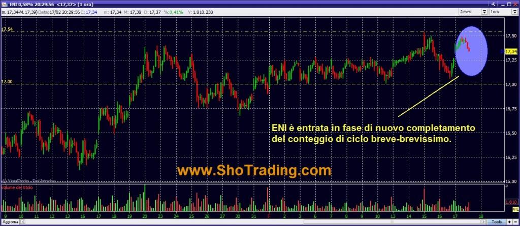ENI grafico quotazioni trading system analisi ciclica di breve periodo