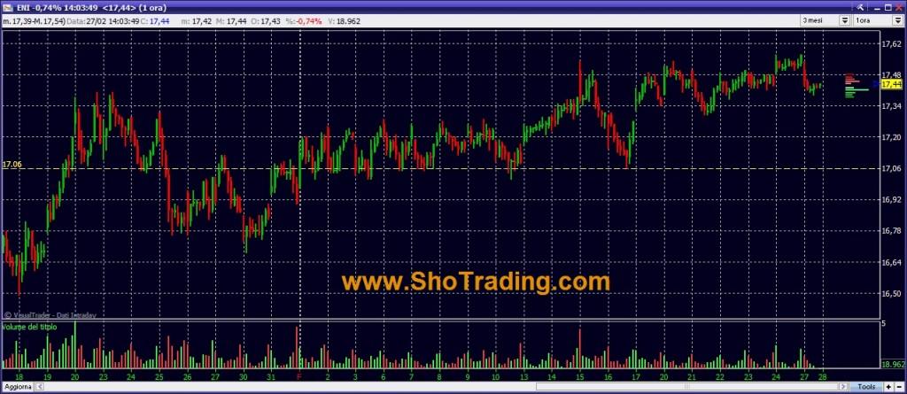 ENI grafico Trading System cicli breve periodo paniere Ftsemib