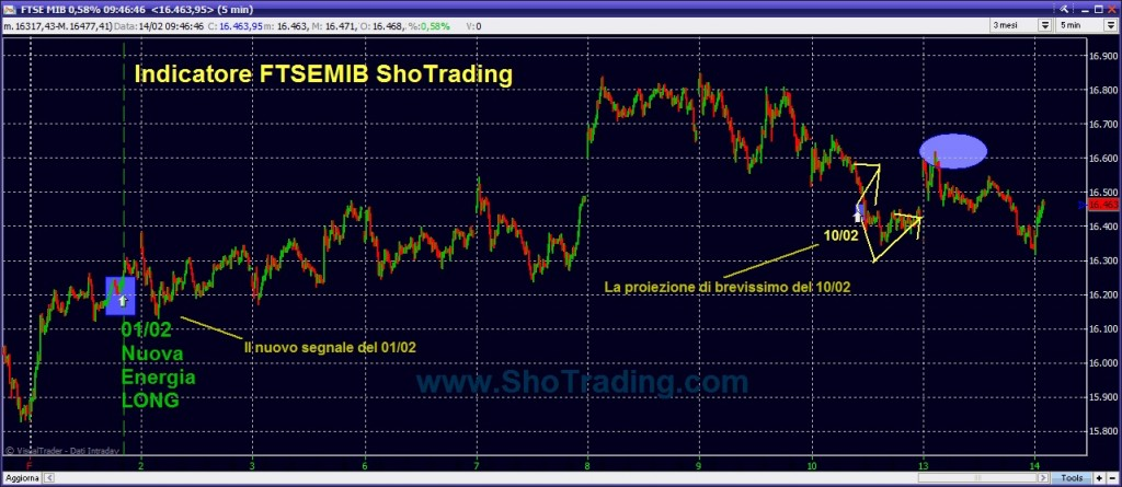 grafico FTSEMIB Indicatore Ftsemib cicli brevi Sho Trading