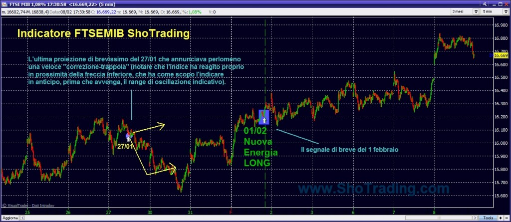 Indice FTSEMIB Indicatore cicli brevi Sho Trading