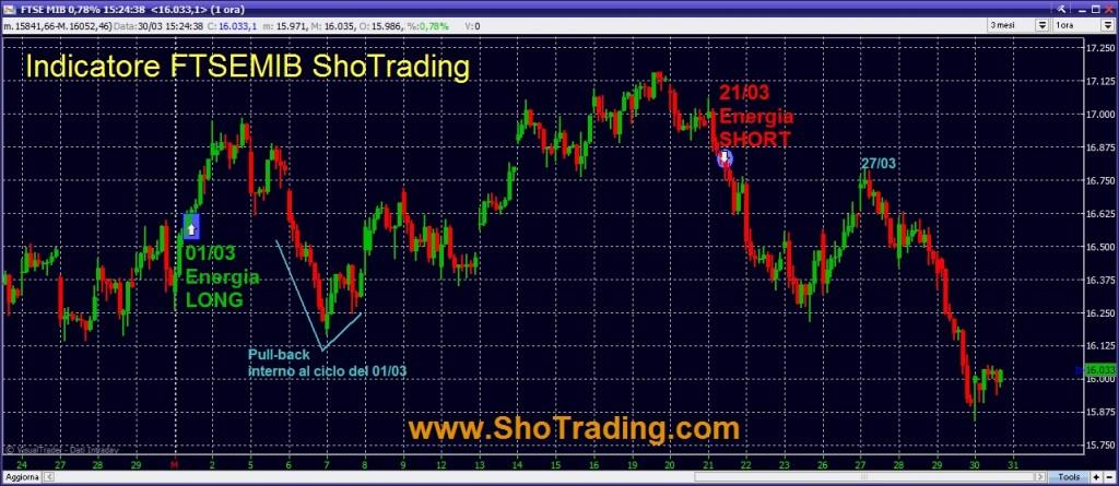 grafico FTSE MIB segnali di breve periodo trading