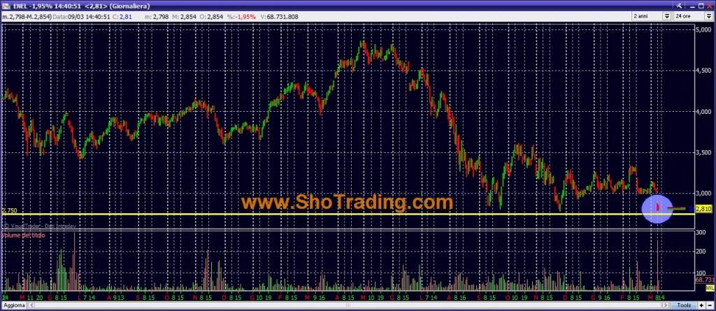 grafico quotazioni ENEL trading