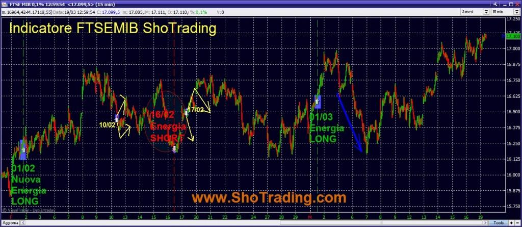 Indicatore Sho Trading cicli di breve Indice FTSEMIB