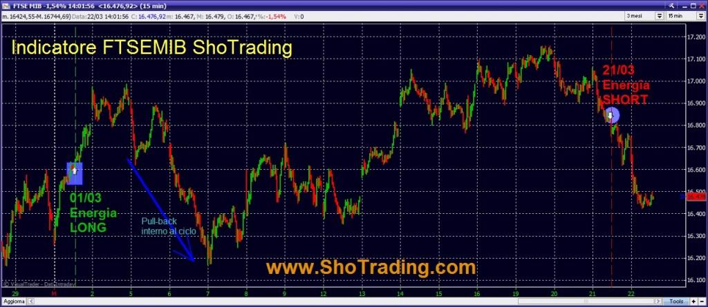 Indicatore Trading System FTSE MIB Sho Trading