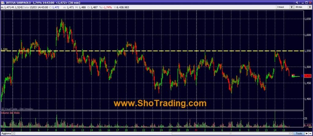 grafico banca Intesa San Paolo Trading System analisi ciclica