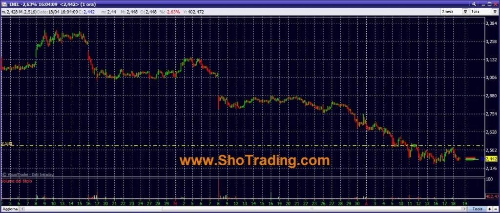 grafico quotazioni ENEL trading cicli di breve periodo