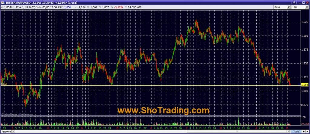 grafico Intesa San Paolo Trading System