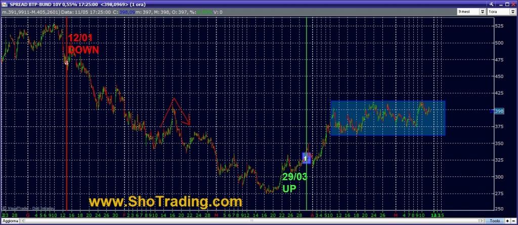 grafico spread BTP BUND Indicatore cicli di breve e medio periodo