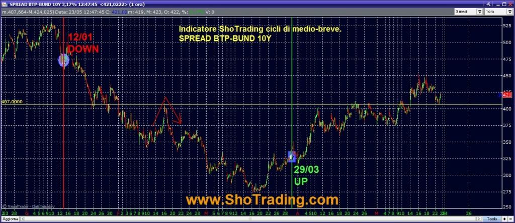 grafico SPREAD BTP BUND 10Y Indicatore cicli rialzo e ribasso