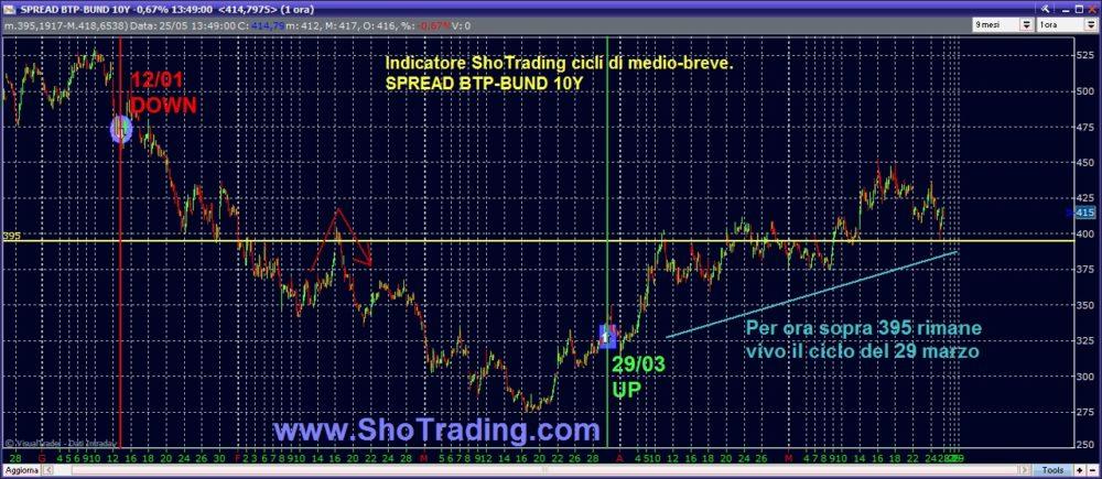 Aggiornamento Indicatore SPREAD BTP-BUND: non basterà una chiusura sotto 407