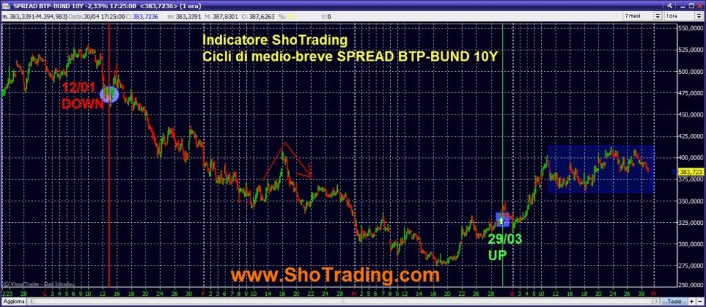 Grafico e analisi cicli SPREAD BTP-BUND 10Y