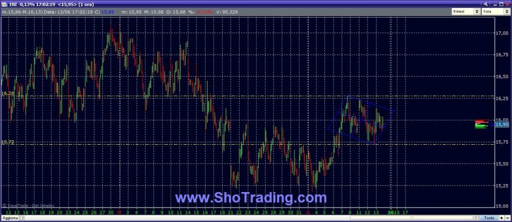 analisi ENI trading cicli breve e brevissimo periodo