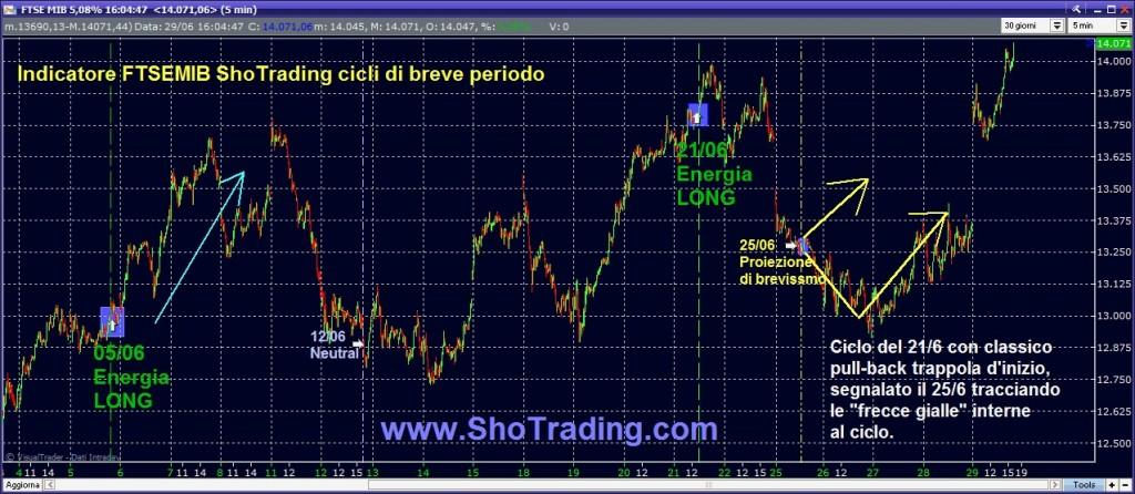 grafico trading system FtseMIB, FIBSP, ETFX