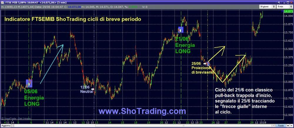 Indicatore FTSE MIB: a segno la proiezione del 25 giugno