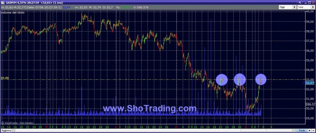 Trading System paniere FTSE MIB SAIPEM