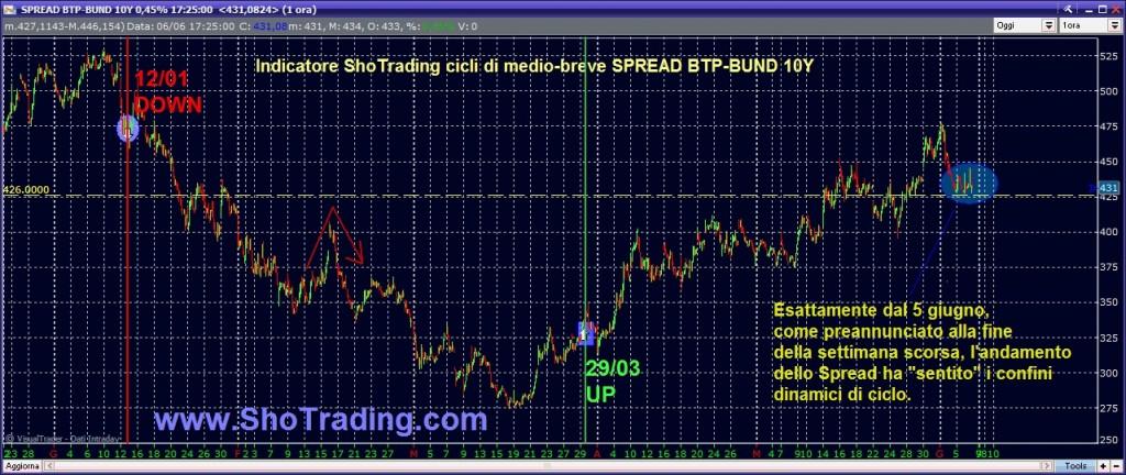 grafico spread btp bund segnali di ciclo