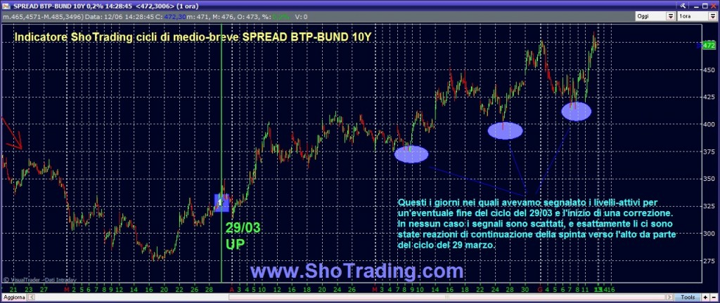 Analisi dello Spread BTP BUND Indicatore ciciclo ShoTrading