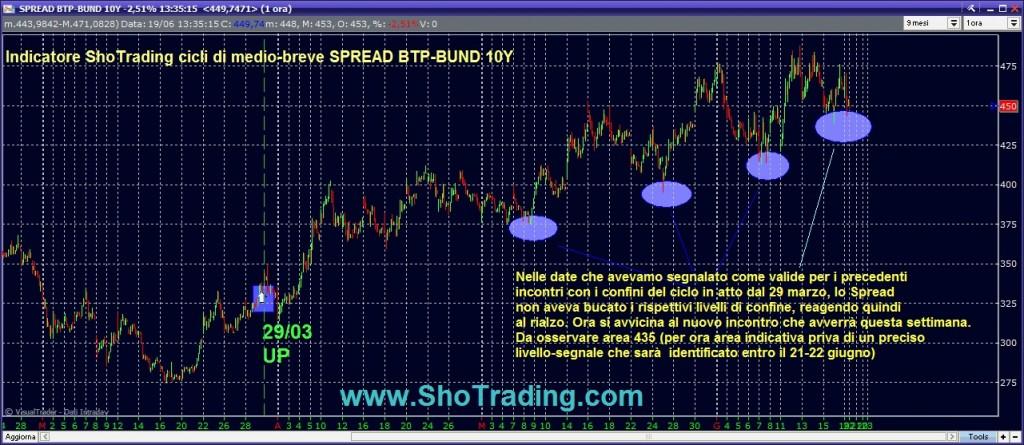 Analisi ciclica grafico Spread BTP BUND