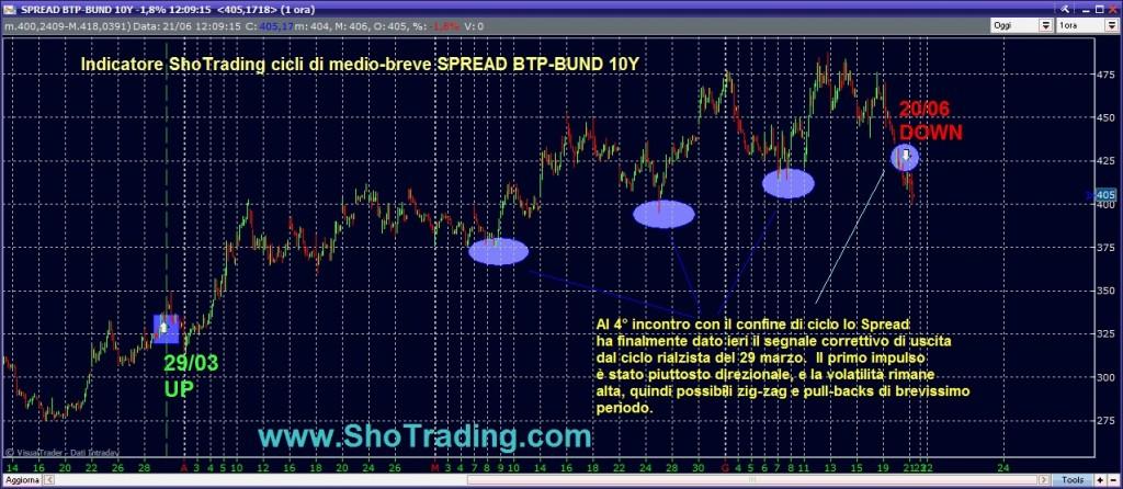 Analisi e segnali SPREAD BTP BUND