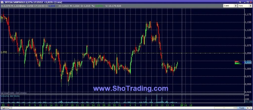trading system Intesa San Paolo ISP
