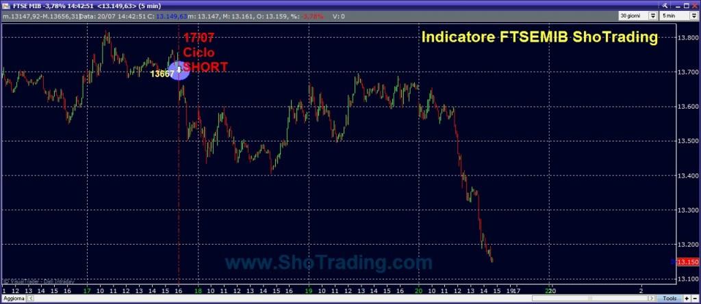 grafico indicatore ShoTrading FTSEMIB FIBSP