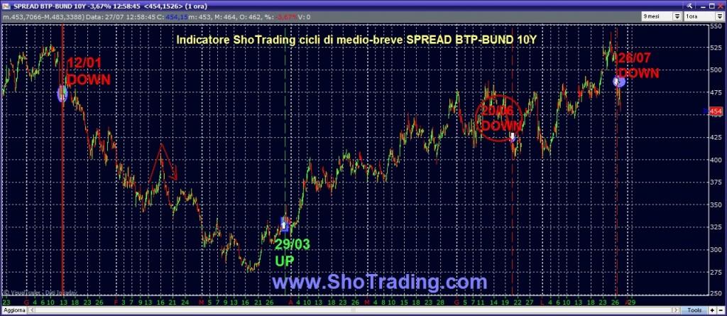grafico spread btp bund