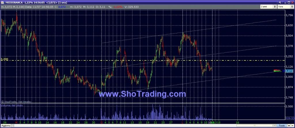 grafico Mediobanca  Trading System Borsa