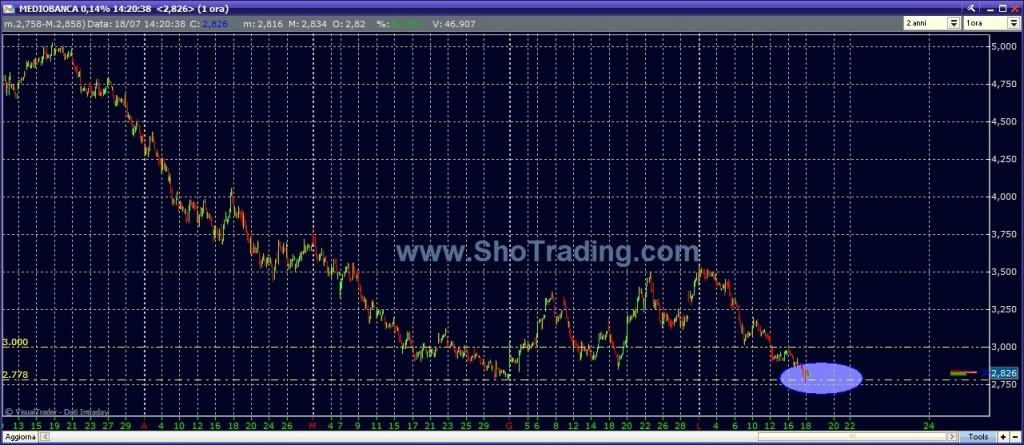 grafico quotazioni Mediobanca analisi trading