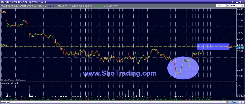 grafico quotazioni ENEL trading system
