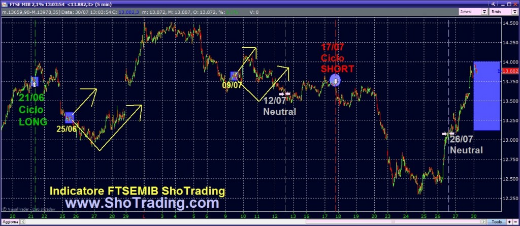 grafico trading system FtseMIB Fibsp ETFX Traders Indipendenti