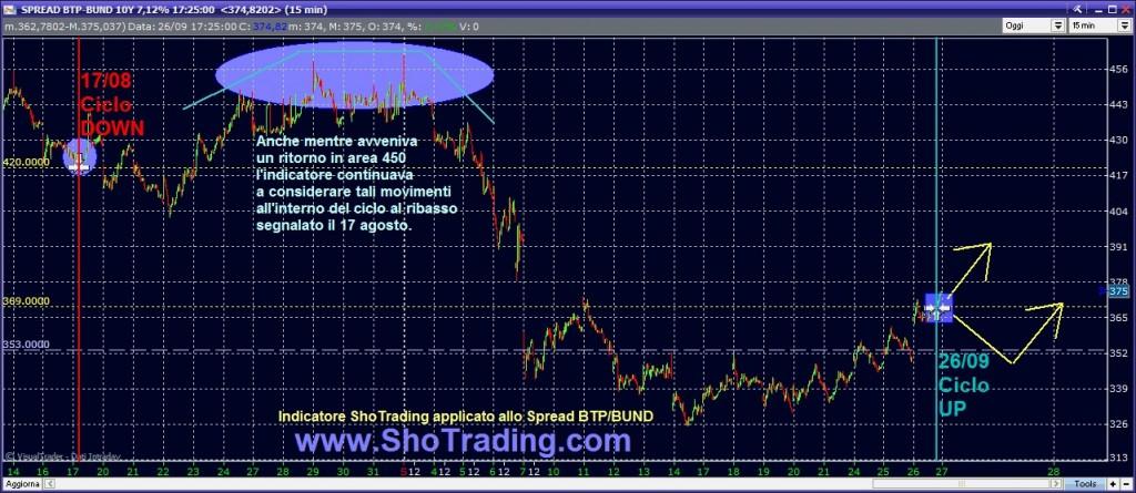 spread btp bund grafico indicatore ShoTrading