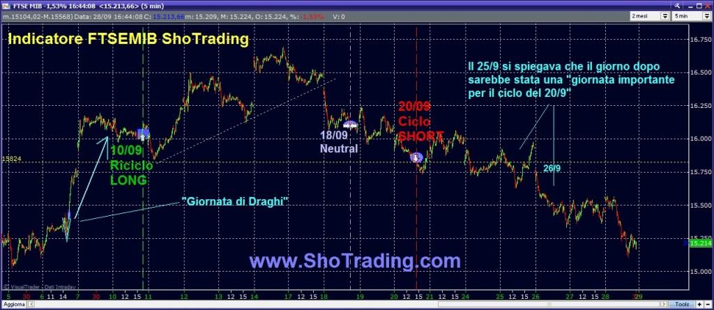 Trading system sul future ftse mib