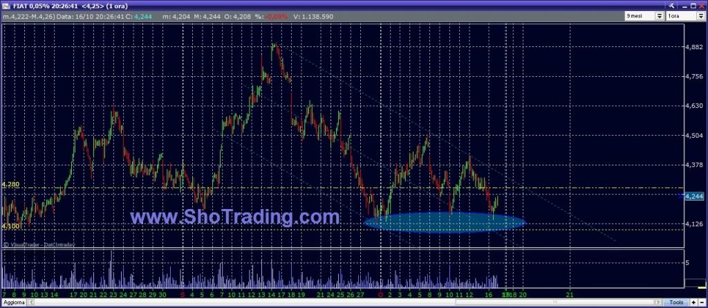 trading system FIAT analisi cicli brevissimo periodo