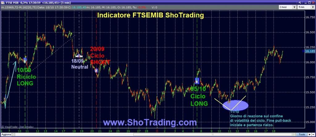 indicatore trading system FtseMIB, FIBSP, MiniFIB Sho Trading
