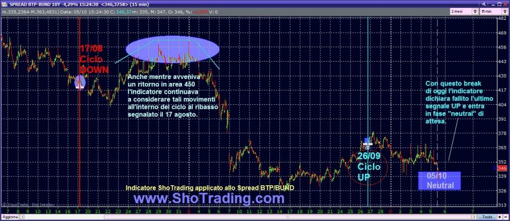 spread btp bund indicatore cicli breve periodo