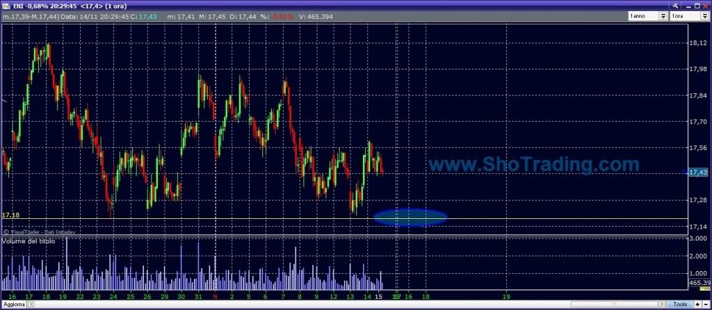 grafico quotazioni ENI trading system