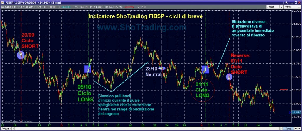 trading system shotrading FIB future FtseMIB